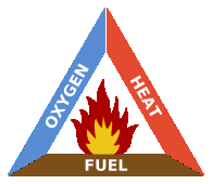 cherwell fire safety fire triangle