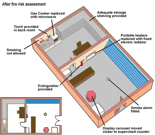 Fire risk assessment example